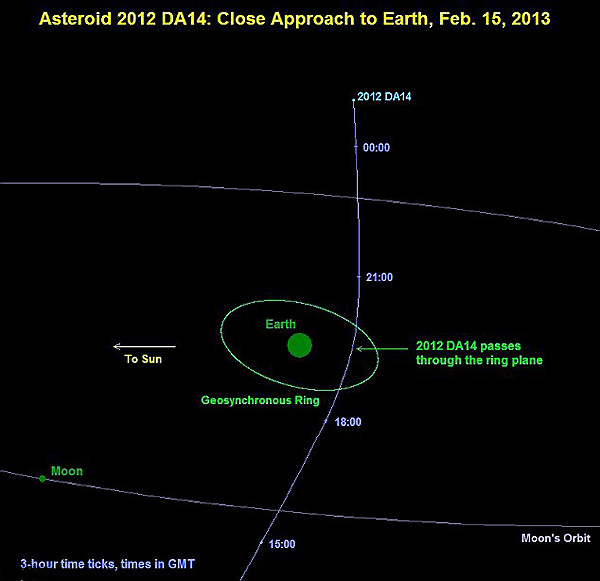 Il Telescopio Spaziale WISE scopre 6200 asteroidi killer della Terra capaci di un effetto Tunguska su scala planetaria