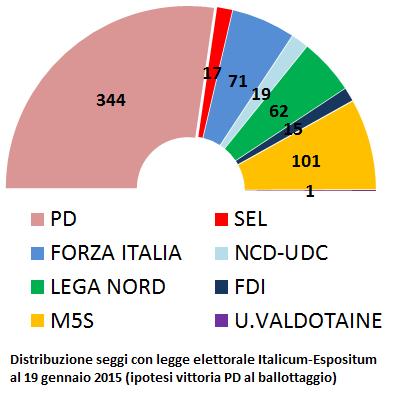 Termometro politico chi vincerebbe le elezioni politiche for Camera dei deputati rassegna