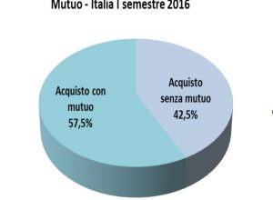 mutuo-italia